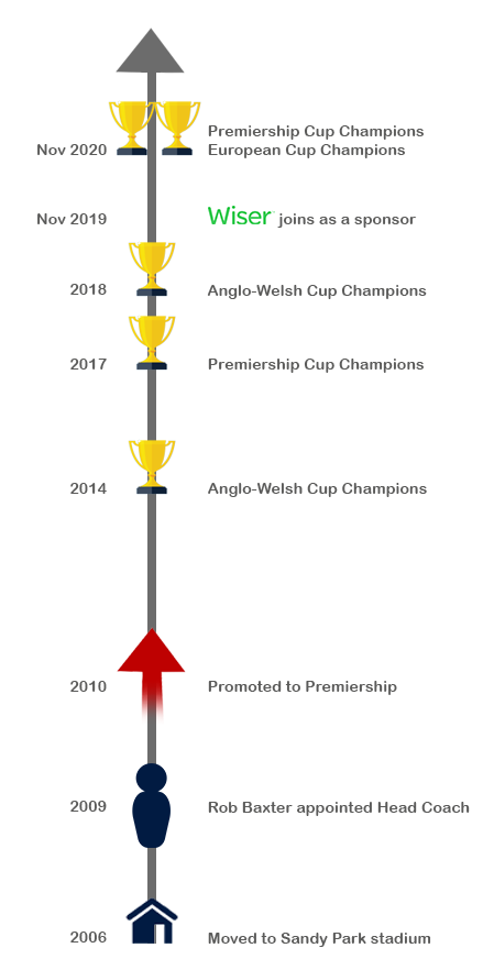 exeter_chiefs_over_time