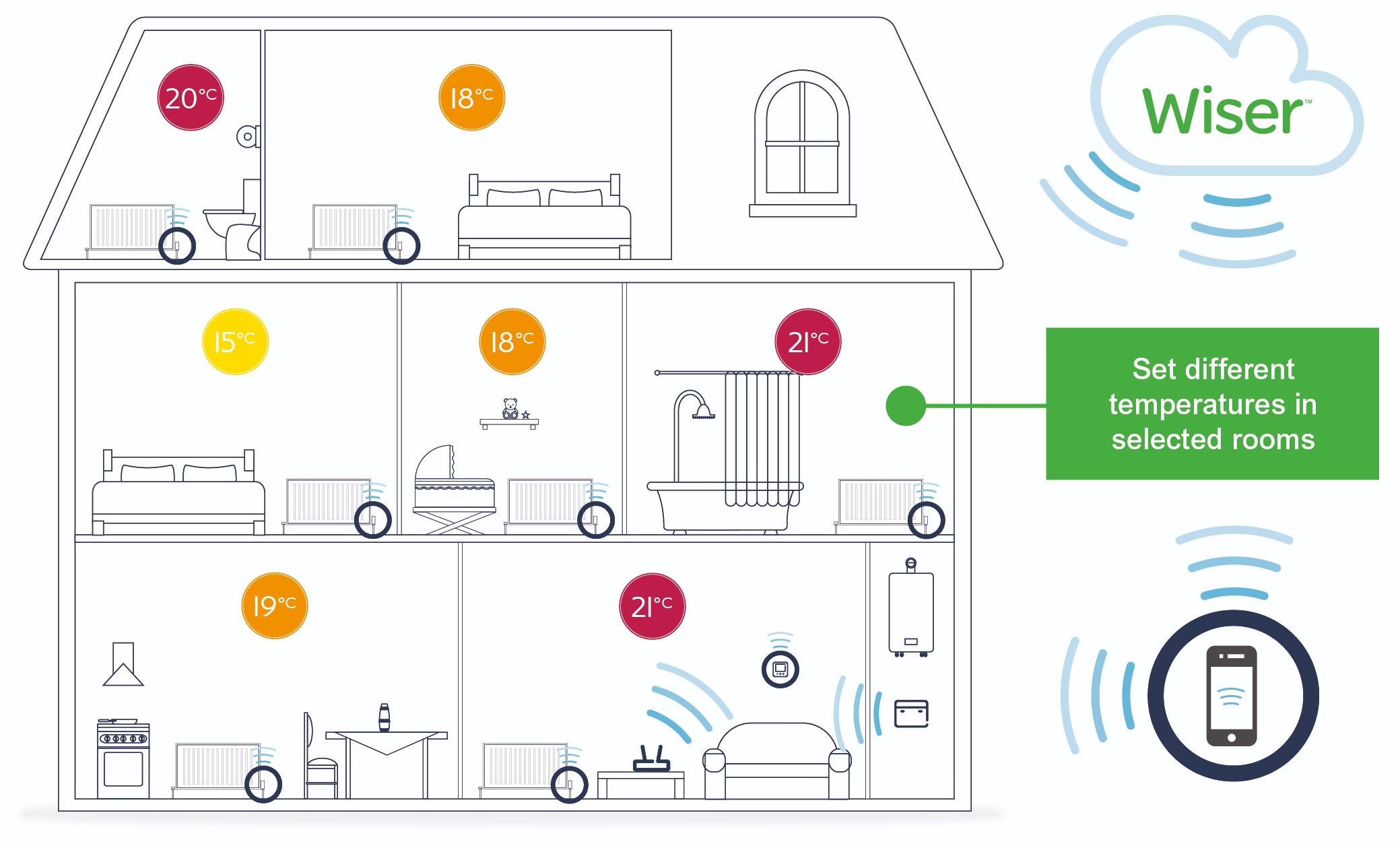 multi-zone heating controls by Drayton Wiser